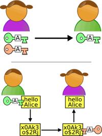 Cryptographie à clef publique (issu de la Wikipedia)